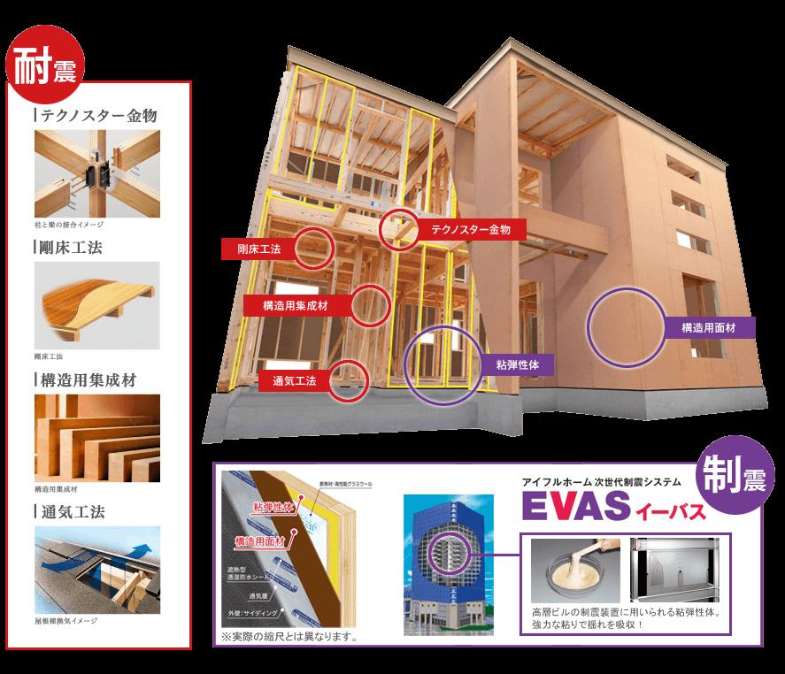 次世代制震システム【EVAS-イーバス-】の解説図
